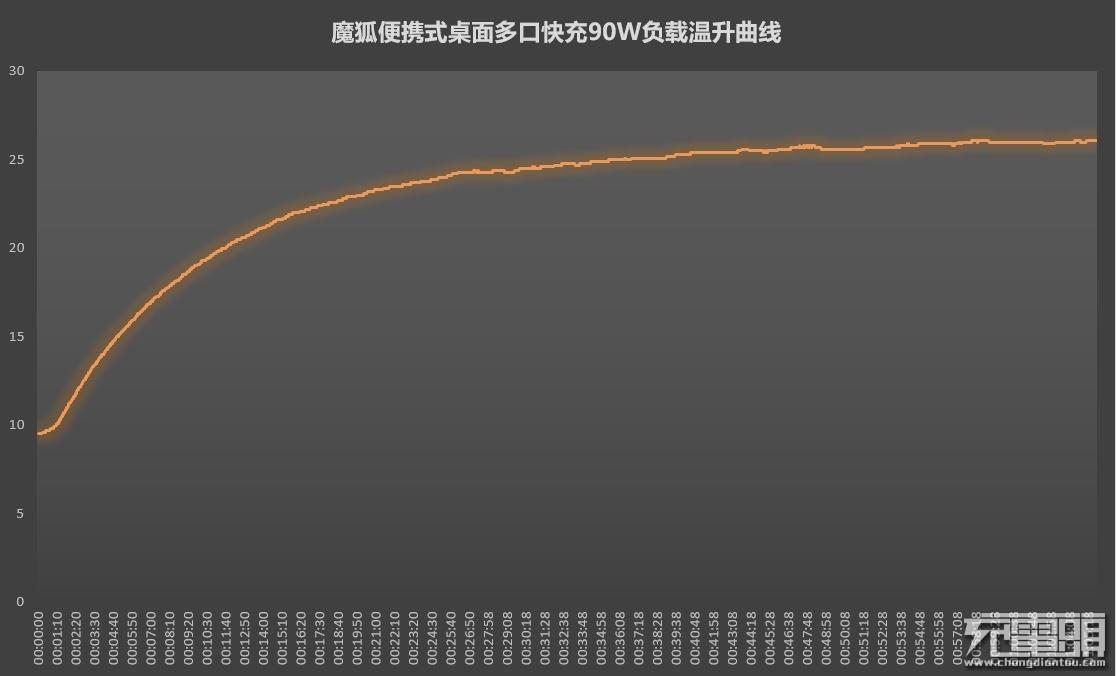 魔狐90W负载温升曲线.JPG