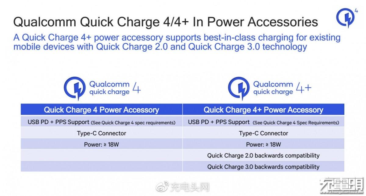 一张图看懂高通QC4与QC4+区别-充电头网