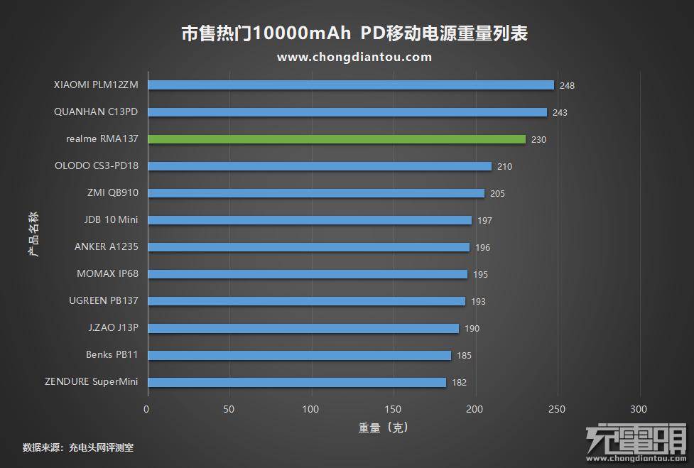 潮流张扬有个性,realme 10000mAh PD移动电源评测(RMA137)-充电头网