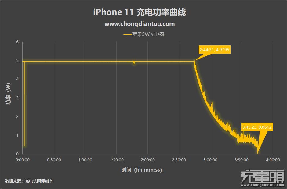 不附赠18W充电器是因为没必要?iPhone 11 充电对比评测-充电头网