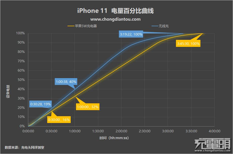 苹果竟然搞OTA阉割?iOS13.1清理第三方无线充电器-充电头网