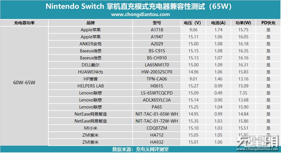 任天堂Switch国行版第三方PD充电器兼容性大评测(65W篇)-充电头网