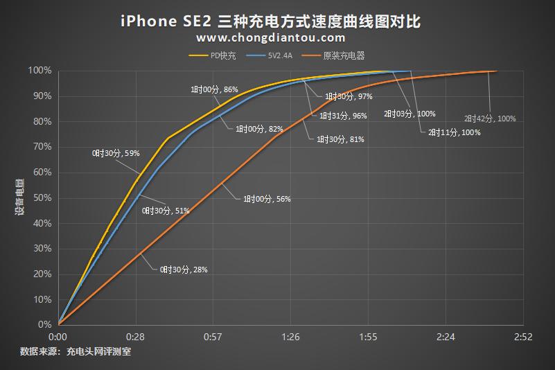 12W PD半小时充电50%,新款iPhone SE充电评测-充电头网