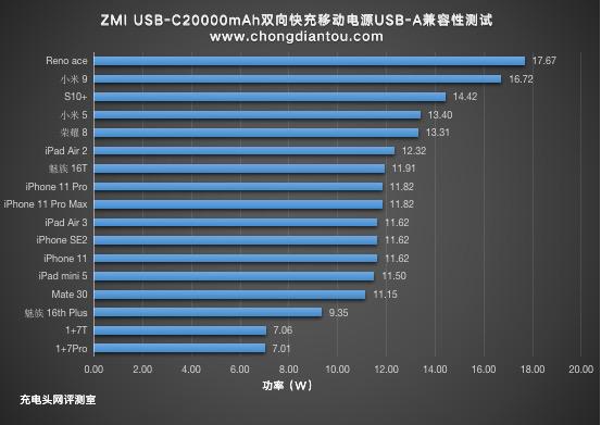 18W PD,20000mAh,ZMI USB-C双向快充移动电源评测(QB821A)-充电头网