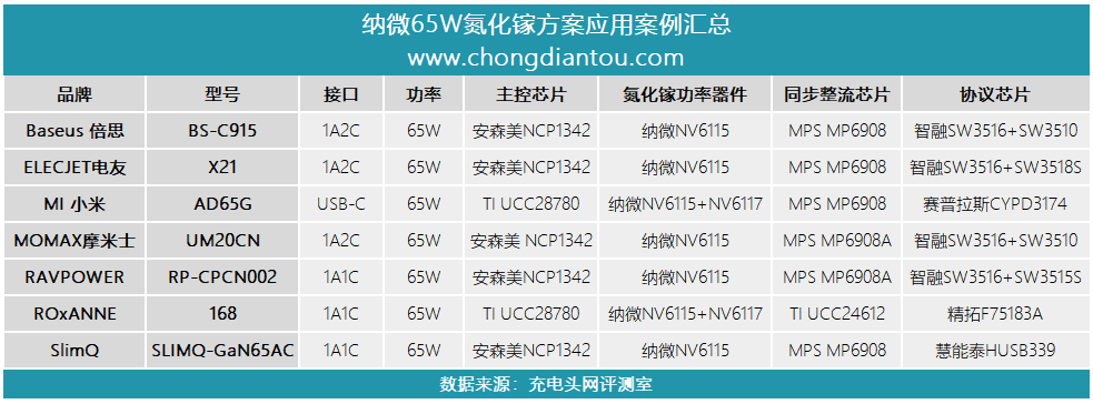 氮化镓快充普及,65W最受欢迎:这三家芯片原厂赚大了-充电头网