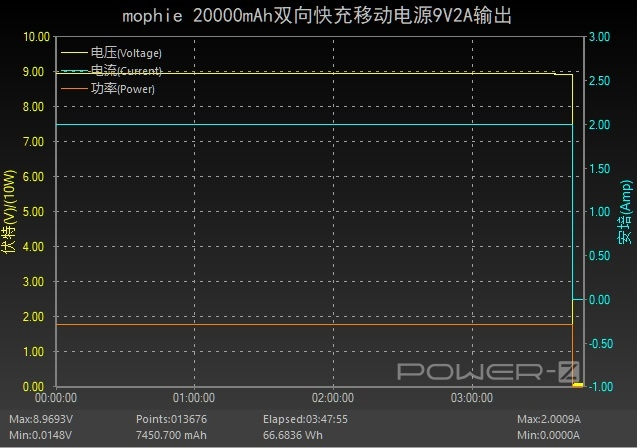 布艺外观主题设计,mophie 20000mAh双向快充移动电源评测-充电头网