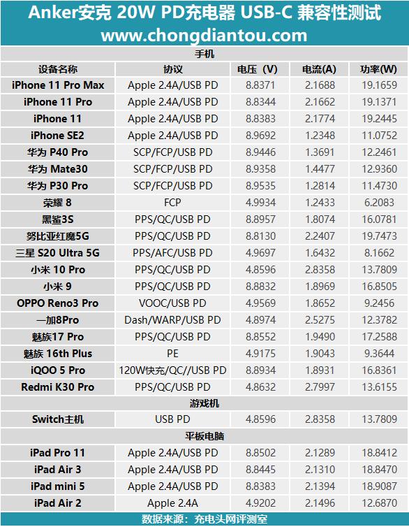 加量不加价,迎接新苹果:Anker安克 Nano 20W PD充电器评测(图25)