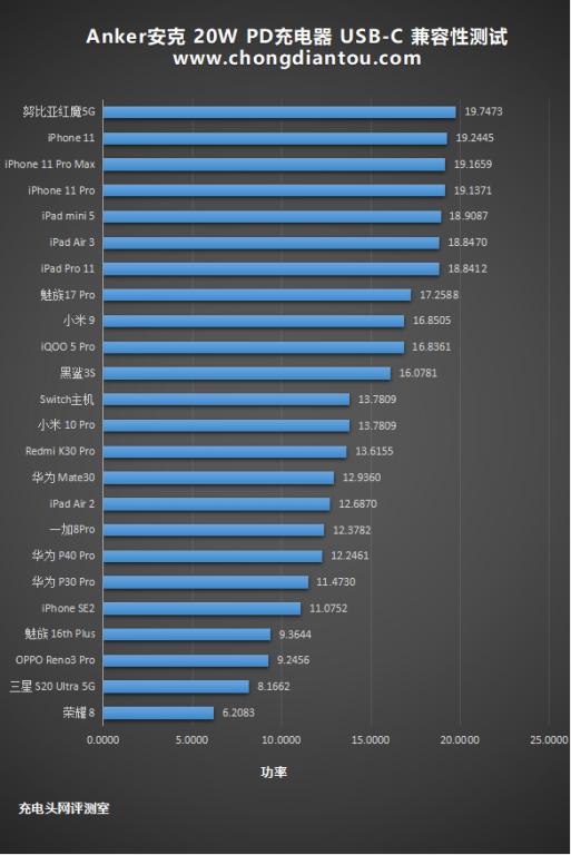 加量不加价,迎接新苹果:Anker安克 Nano 20W PD充电器评测(图26)
