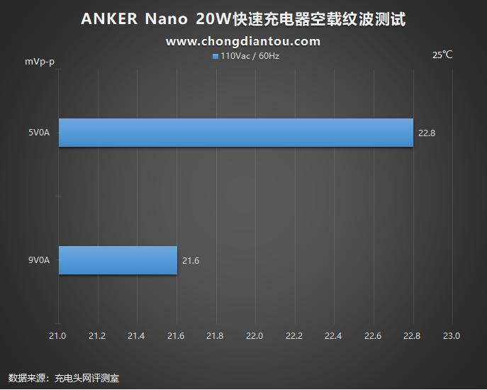 加量不加价,迎接新苹果:Anker安克 Nano 20W PD充电器评测(图33)