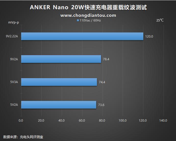 加量不加价,迎接新苹果:Anker安克 Nano 20W PD充电器评测(图34)