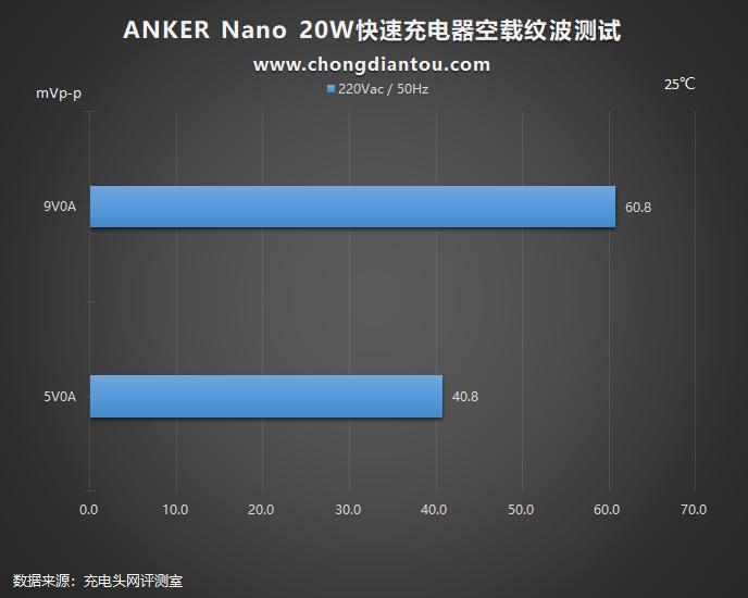加量不加价,迎接新苹果:Anker安克 Nano 20W PD充电器评测(图35)