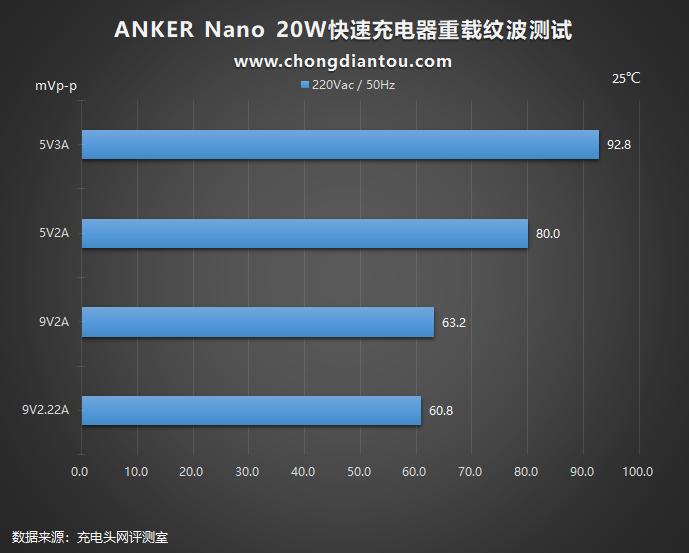 加量不加价,迎接新苹果:Anker安克 Nano 20W PD充电器评测(图36)