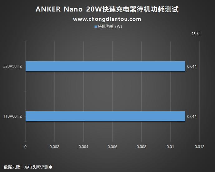 加量不加价,迎接新苹果:Anker安克 Nano 20W PD充电器评测(图37)