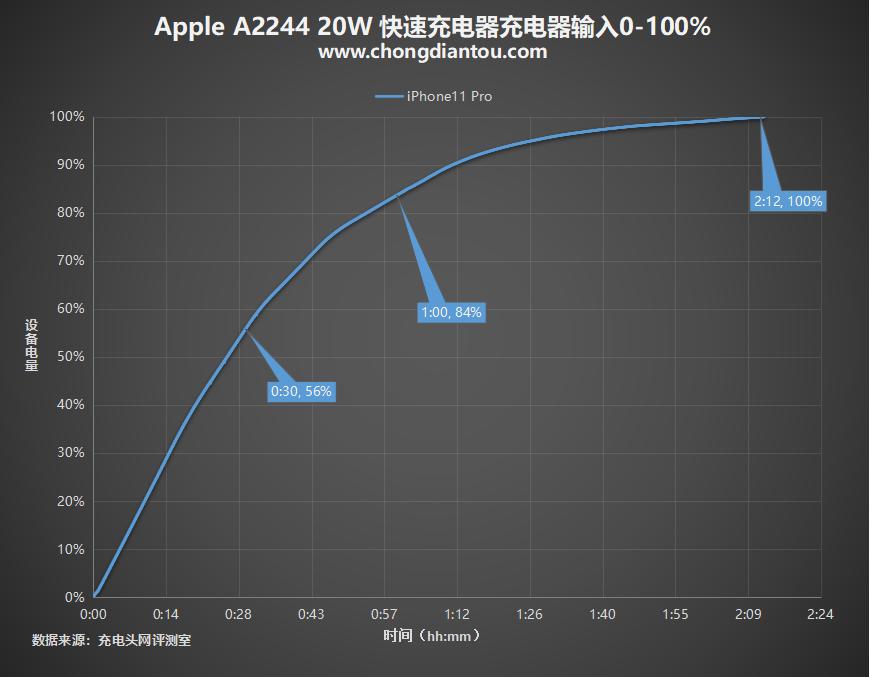 脱胎换骨还是换汤不换药?苹果20W PD快充深度评测(图27)
