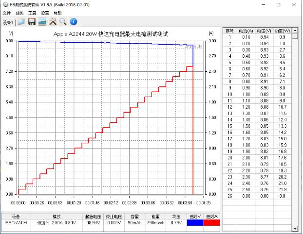 脱胎换骨还是换汤不换药?苹果20W PD快充深度评测(图28)