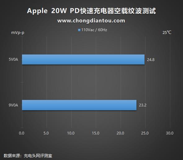 脱胎换骨还是换汤不换药?苹果20W PD快充深度评测(图33)