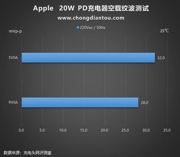 脱胎换骨还是换汤不换药?苹果20W PD快充深度评测(图35)