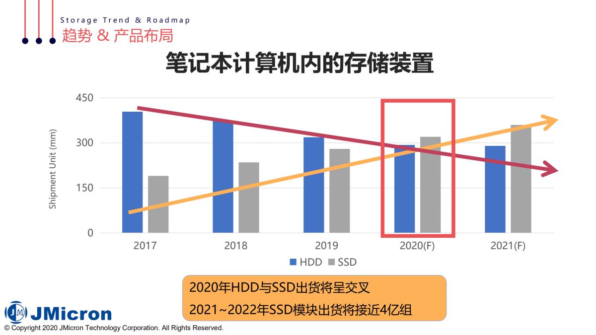 """后疫情时代高速传输""""芯""""趋势,2020智微新品在线发布会精彩回顾-充电头网"""