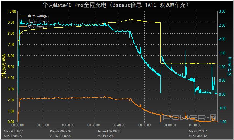 40W极限输出,双口独立快充:Baseus倍思 1A1C 双20W车充评测-充电头网