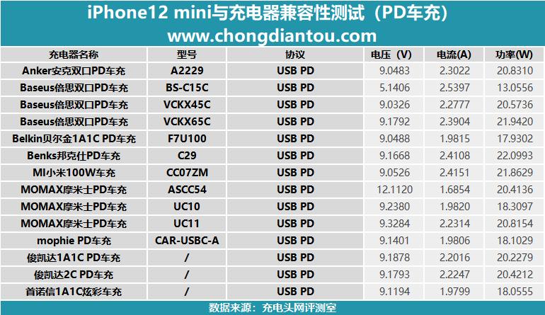 """聊聊iPhone 12 min如何缓解""""充电焦虑"""":从14款车充测试说起-充电头网"""