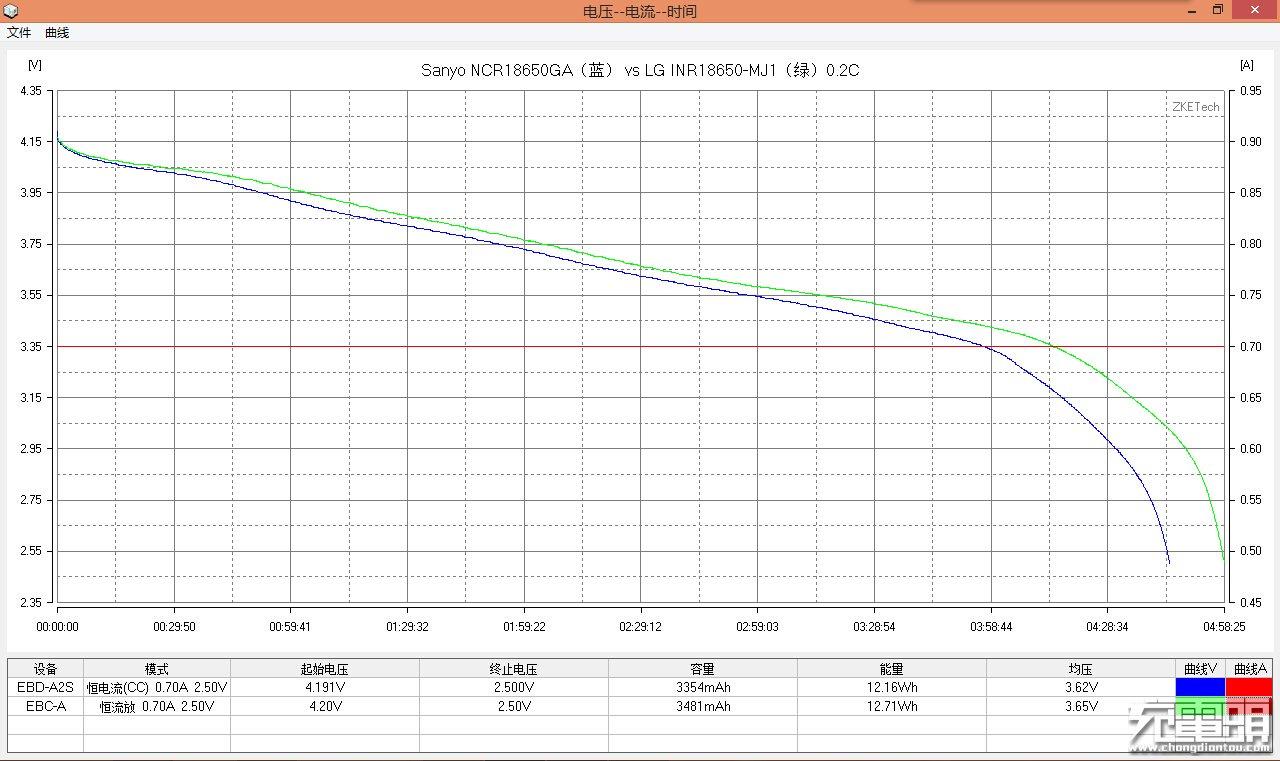 0.2C vs LG MJ1.jpg
