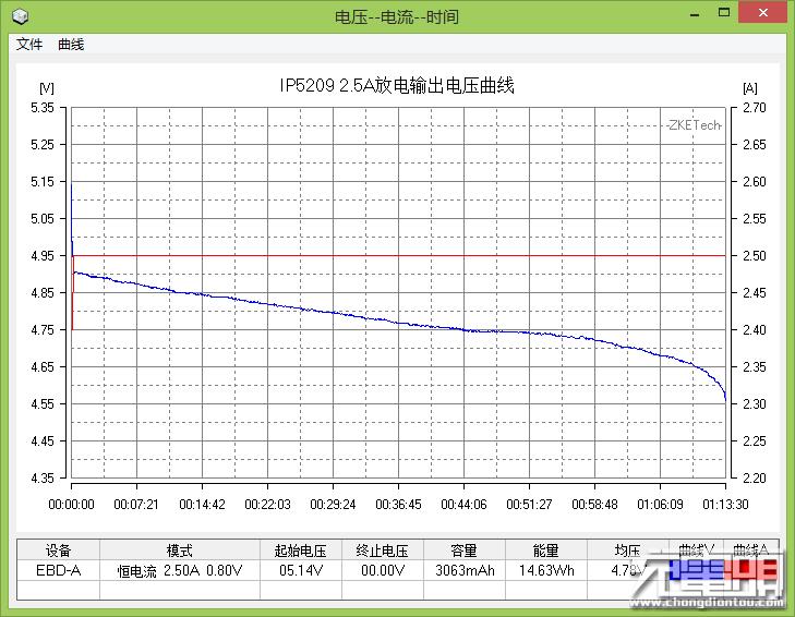 2.5A放电输出电压.png