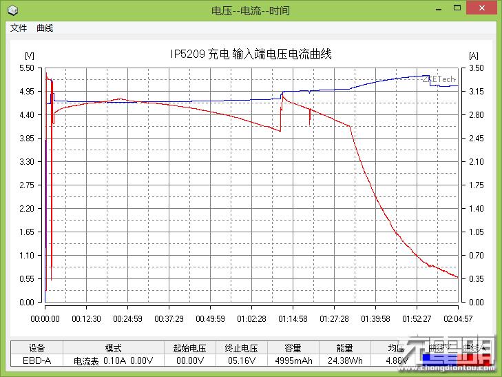 充电输入端电压电流曲线.png
