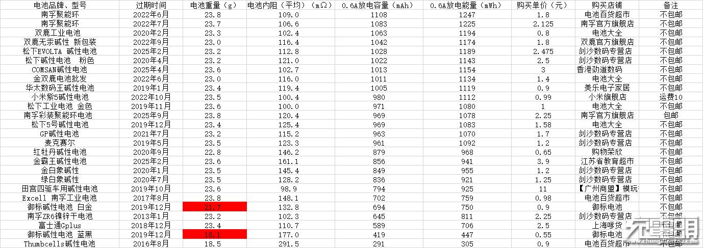 0.6A放电数据表格.png
