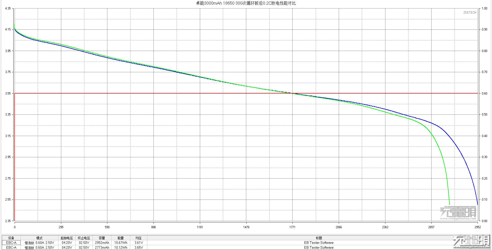 0.2C 0-300次对比.png