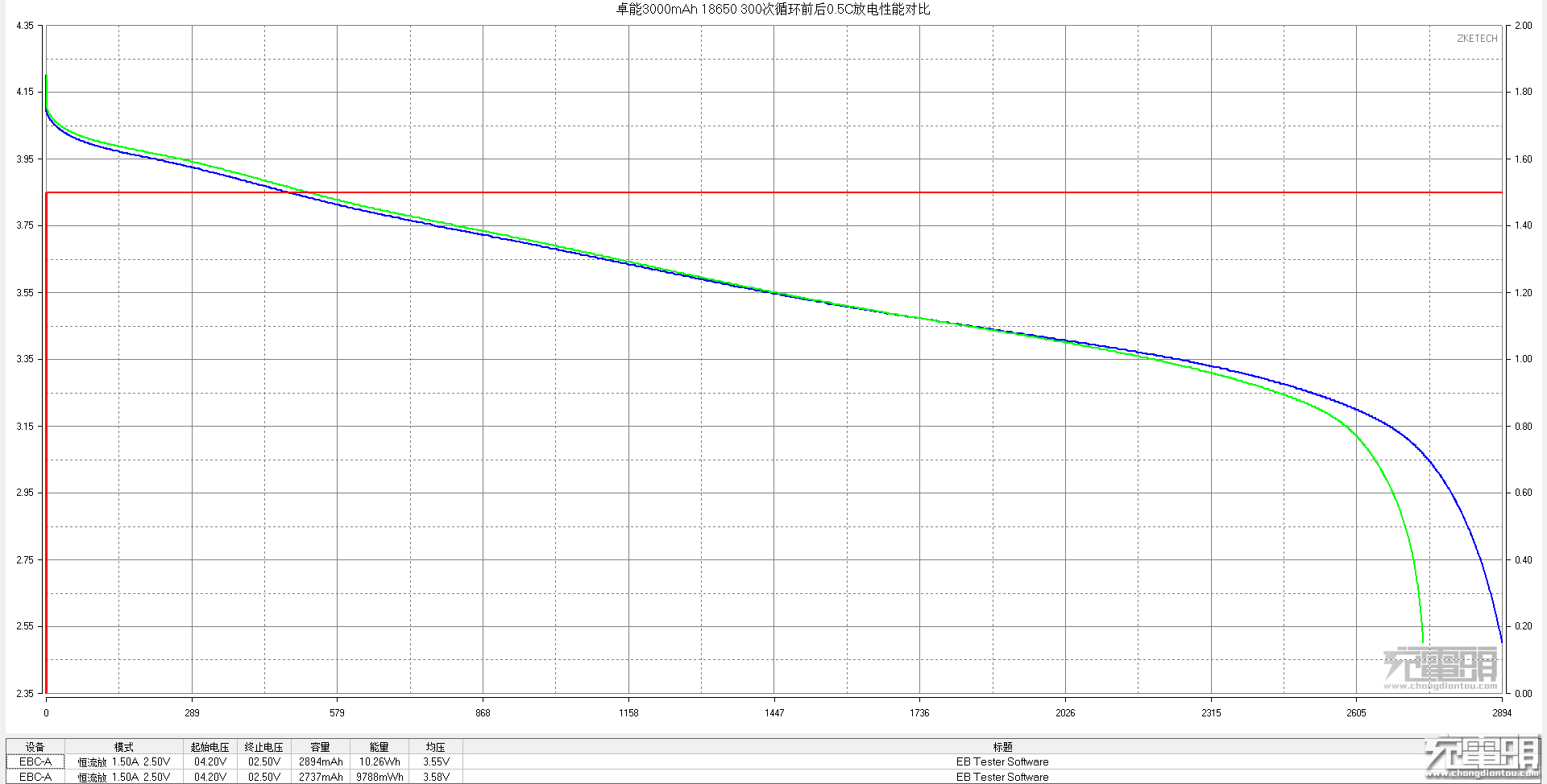 0.5C 0-300次对比.png