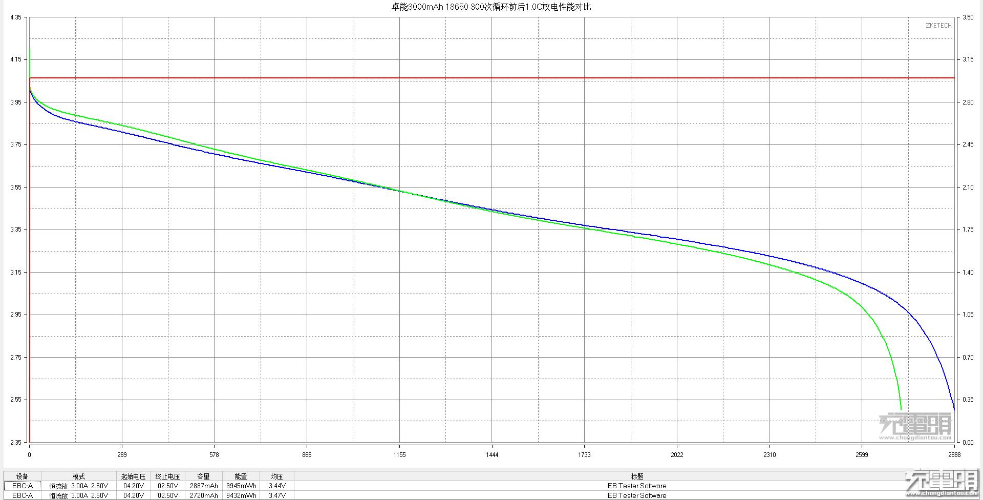 1.0C 0-300次对比.png