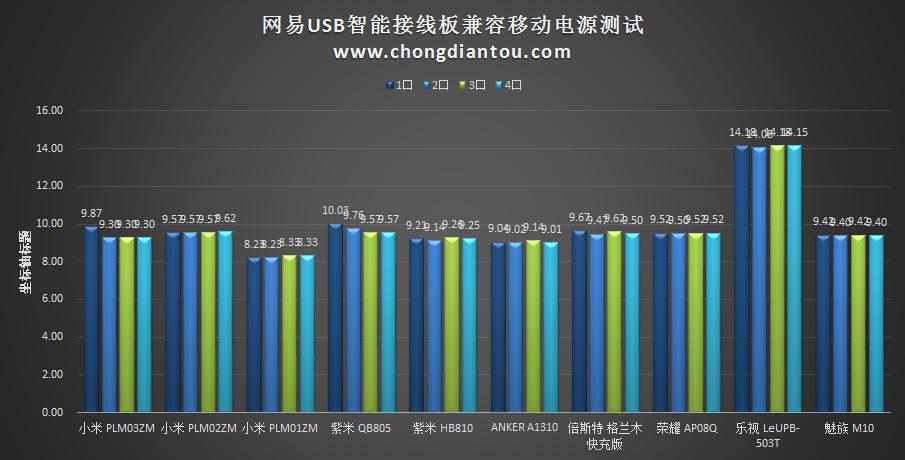 不拼颜值靠实力 网易USB智能接线板测评-充电头网