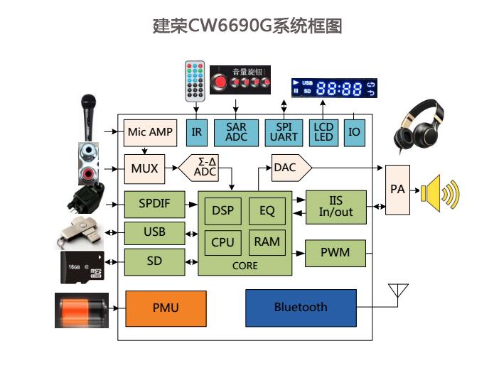 建荣半导体推出K歌宝HIFI解决方案CW6690G-充电头网