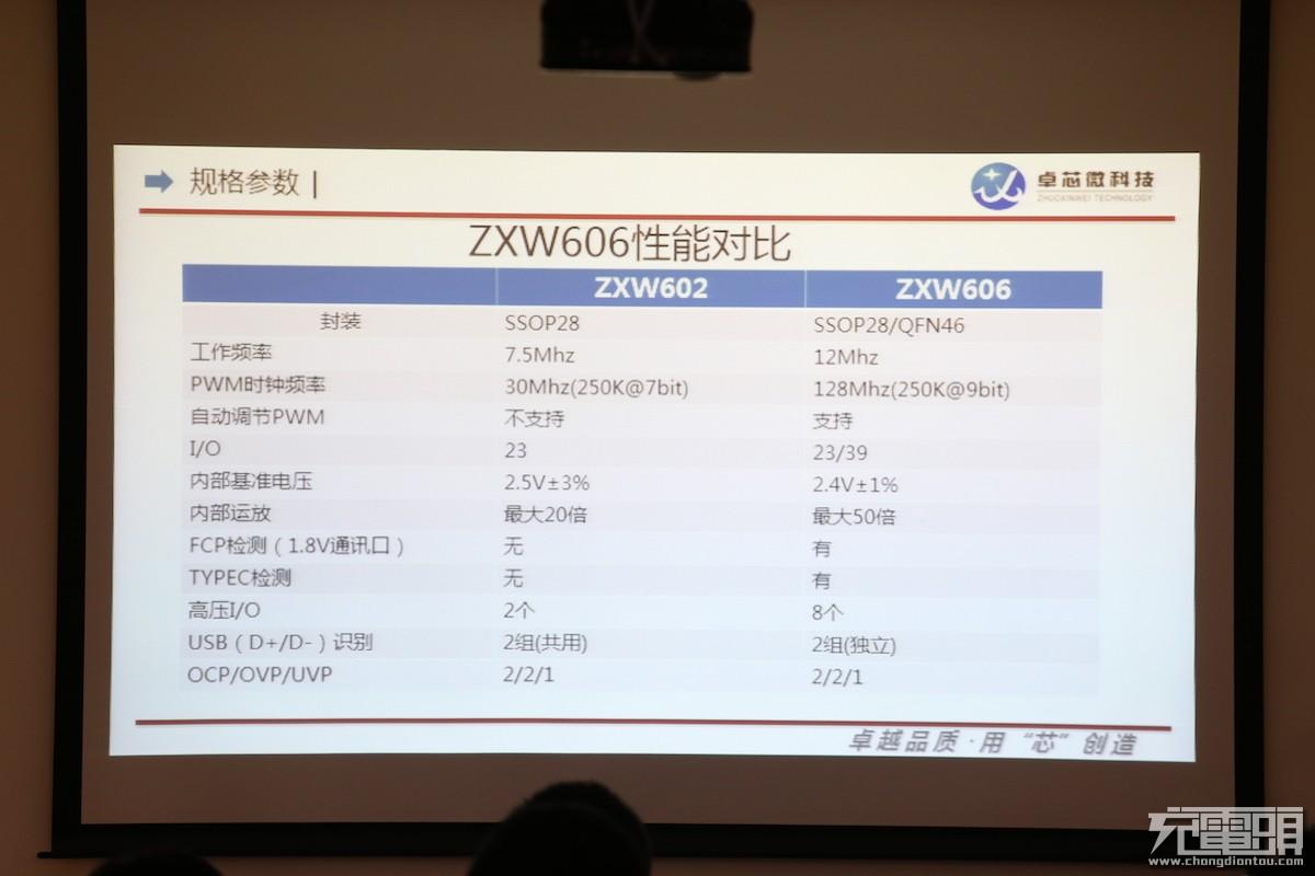 支持QC、FCP、Type-C、VOOC,卓芯微发布软件三合一快充方案ZX606-充电头网