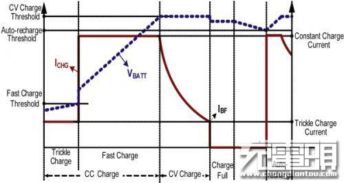 快充移动电源电流积分算法与电量显示技术-充电头网