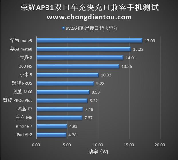 华为荣耀车载充电器AP31拆解评测-充电头网