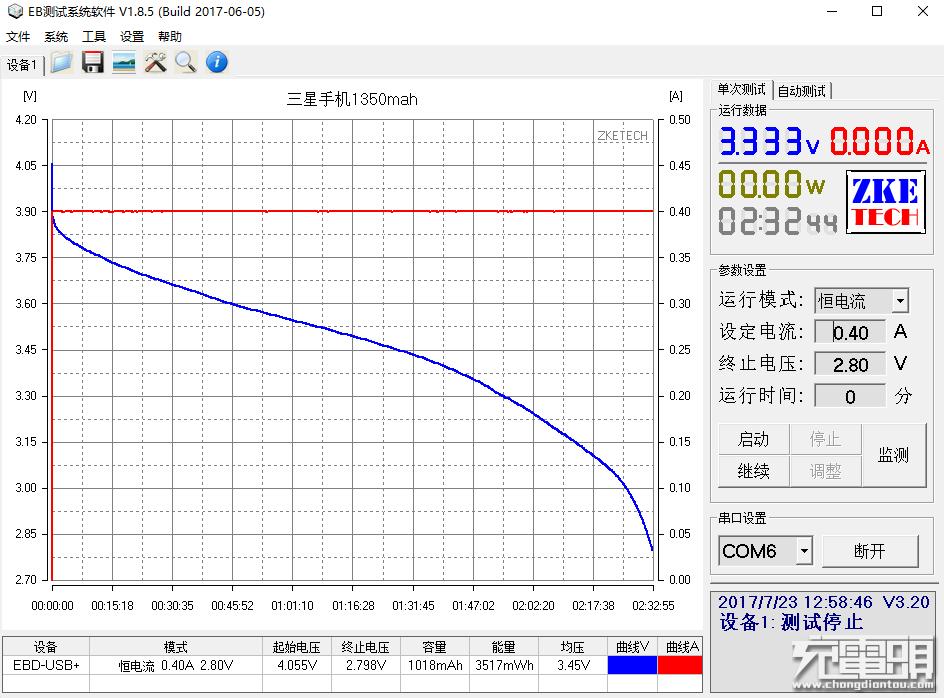 多款锂电池剩余容量测试 结果意外-充电头网