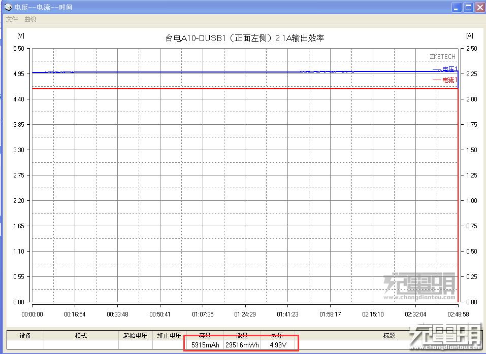 USB1(左口)2.1A输出效率.png
