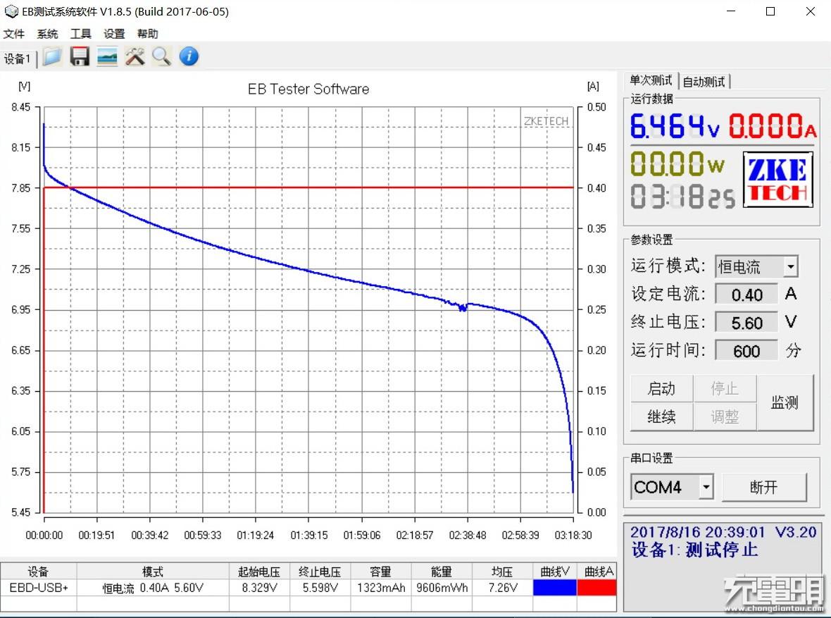 摄影老司机看了都会忍不住    RAVPower佳能单反LP-E6兼容电池套装评测-充电头网