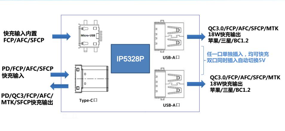 英集芯IP5328P USB PD五口快充移动电源DEMO板评测:支持15V快充-充电头网