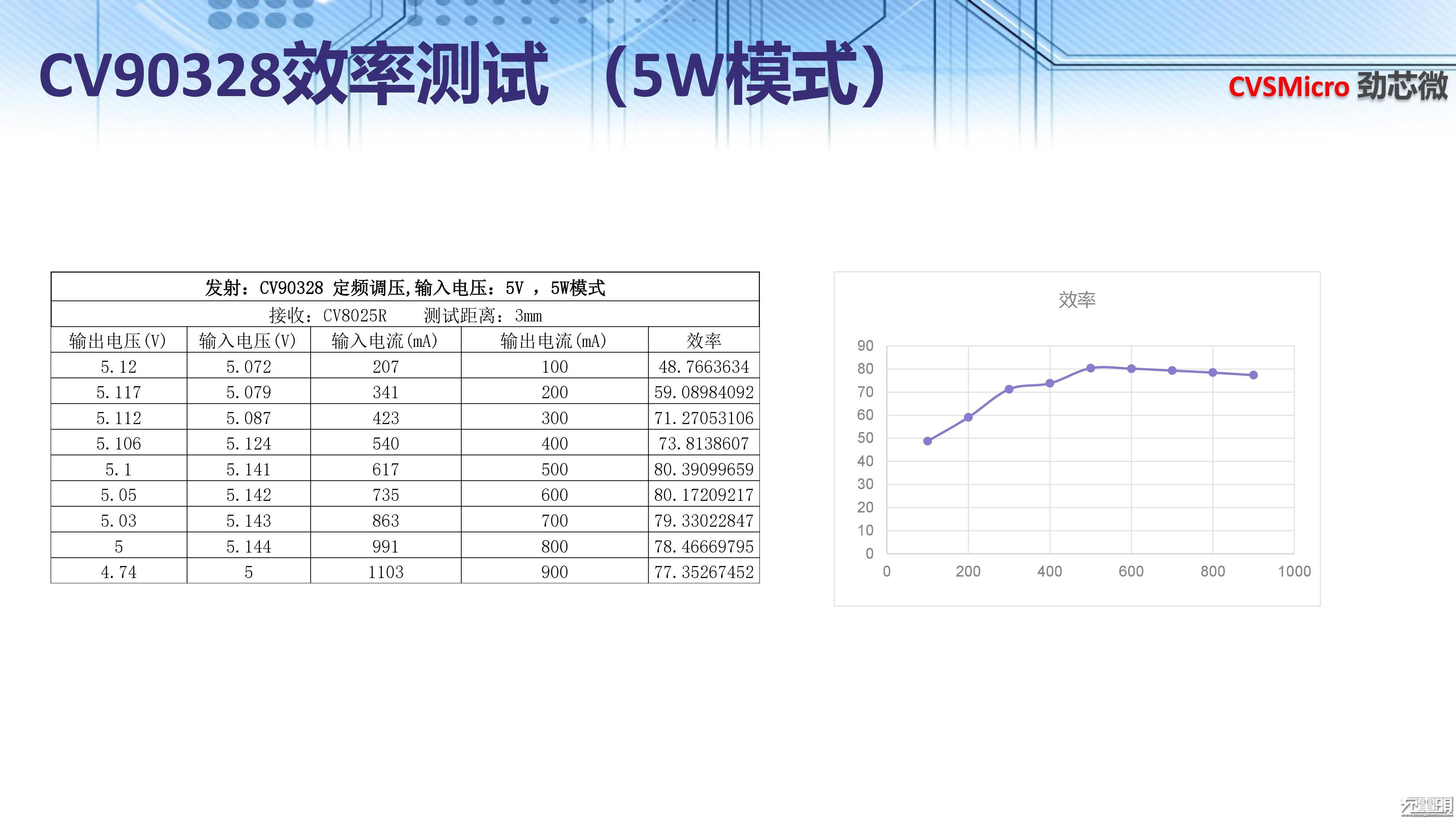 2018(夏季)中国无线充电产业高峰论坛PPT下载:劲芯微-充电头网