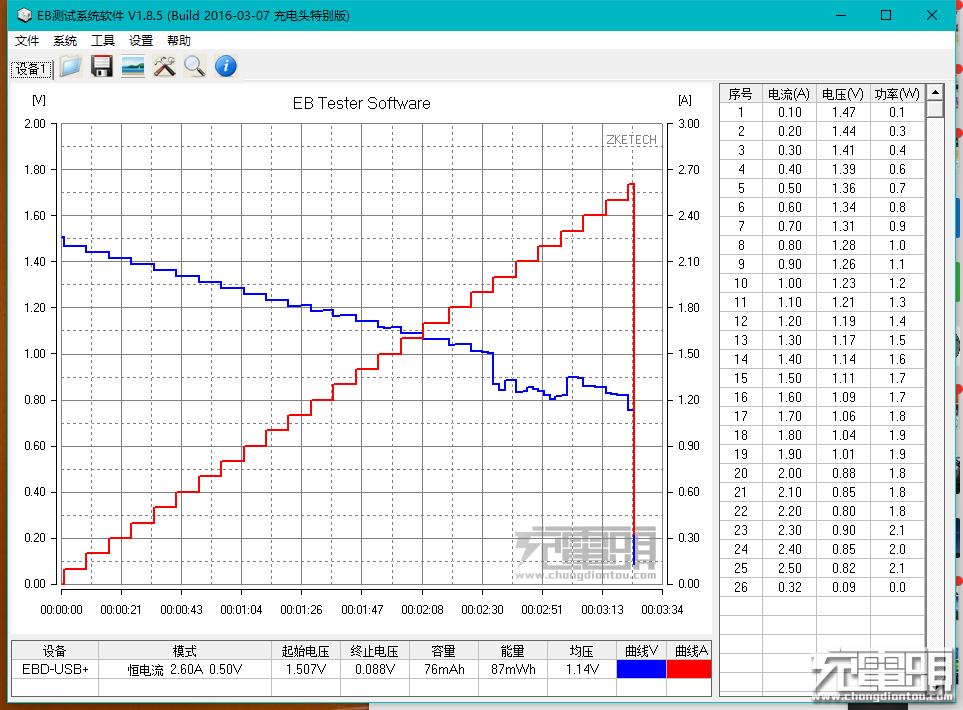 南孚锂可充步进电流测试2.png