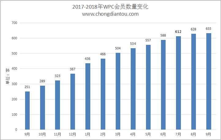 WPC无线充电联盟公布2018年9月Qi会员名单:633家-充电头网