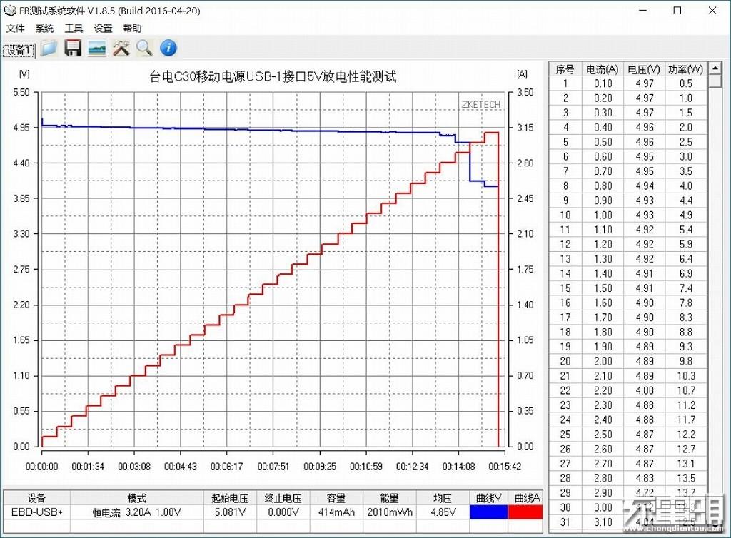 台电C30移动电源USB-1接口5V放电性能测试.jpg