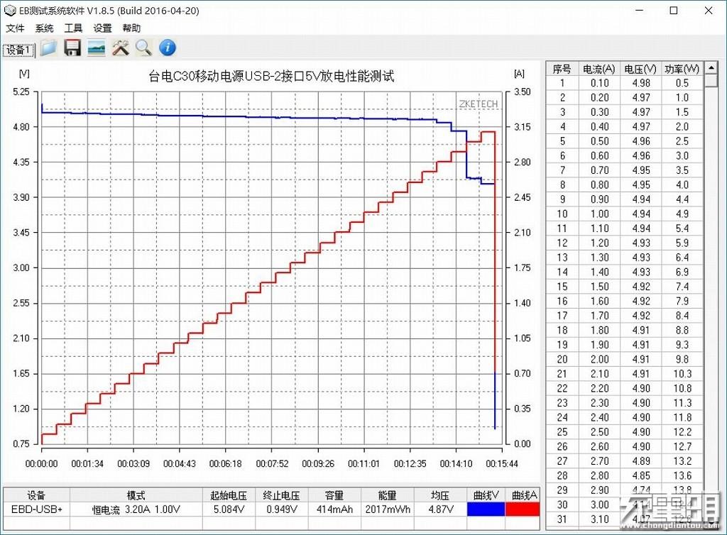 台电C30移动电源USB-2接口5V放电性能测试.jpg