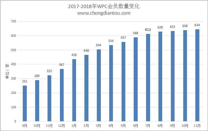 WPC无线充电联盟公布2018年11月Qi会员名单:644家-充电头网