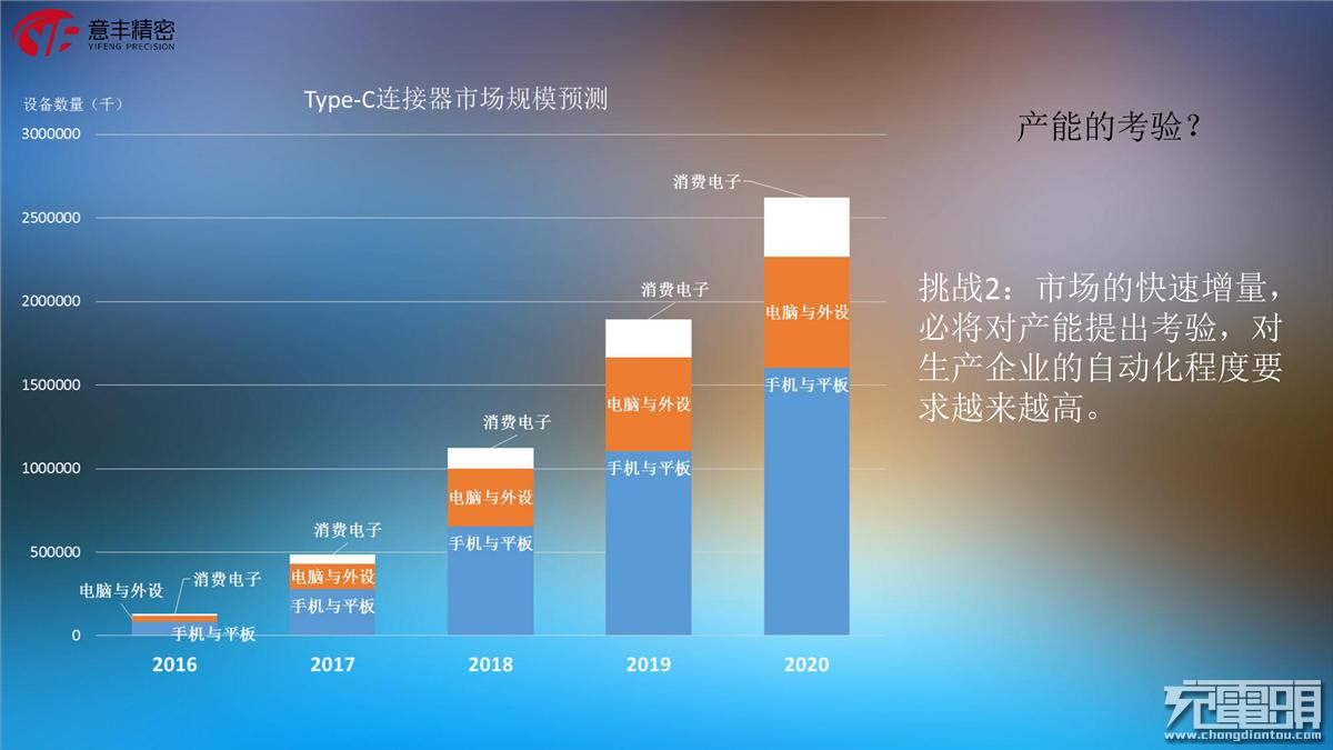 8、东莞市意丰精密电子有限公司市场部经理,郑垚《快充时代,Type-C的变革与机遇》_20.png