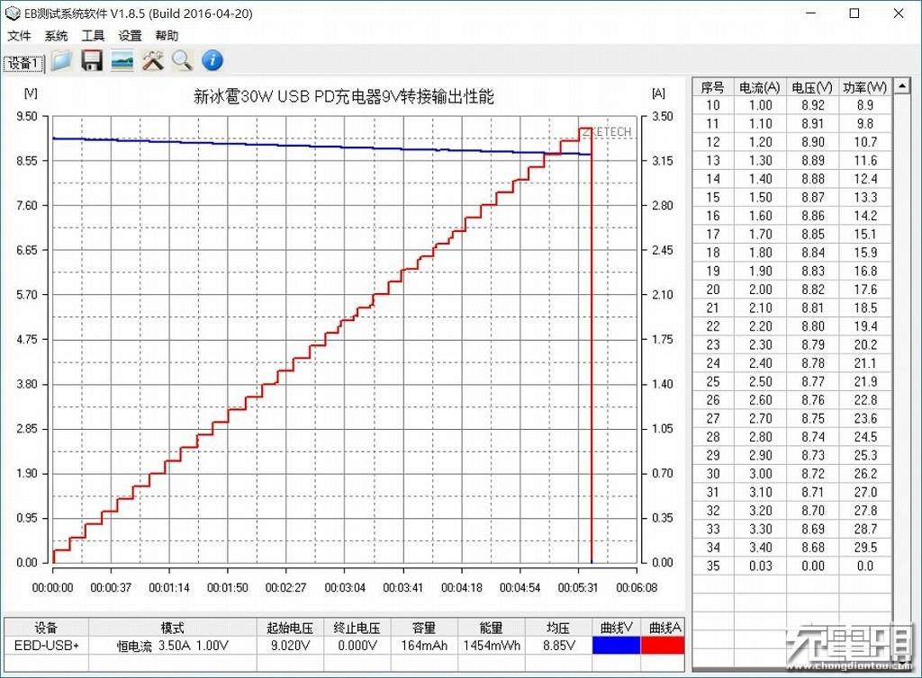 新冰雹30W USB PD充电器9V转接输出性能.jpg