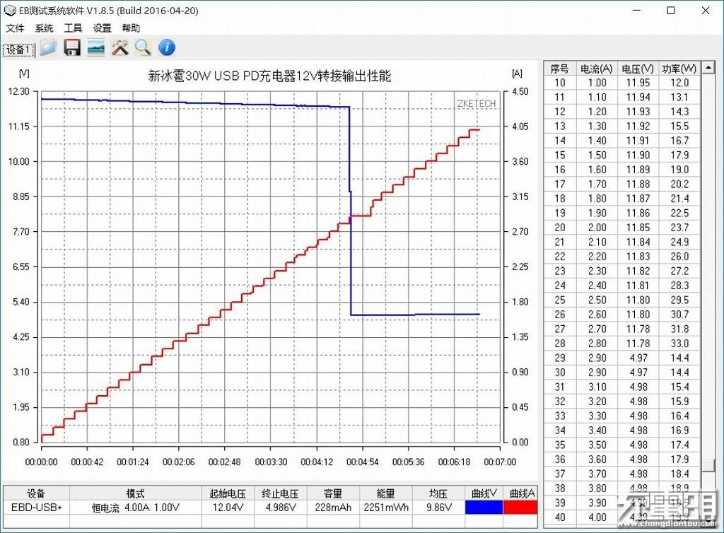 新冰雹30W USB PD充电器12V转接输出性能.jpg