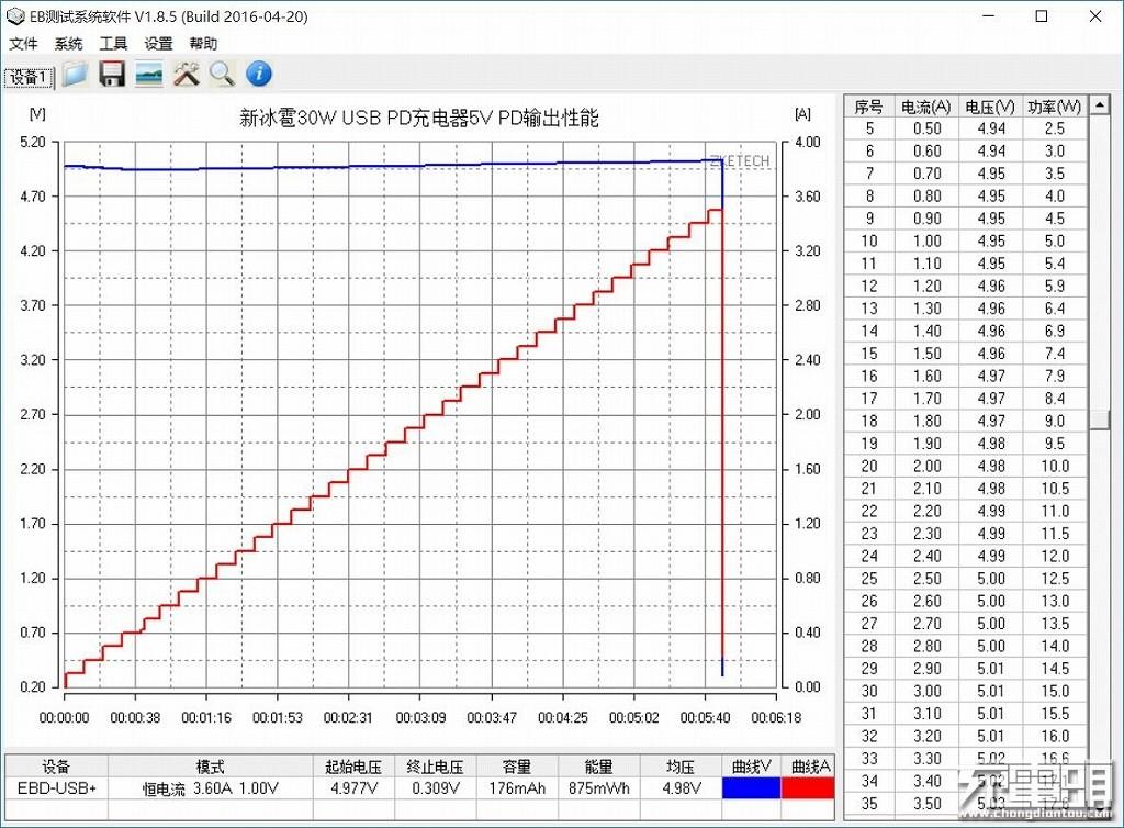 新冰雹30W USB PD充电器5V PD输出性能.jpg